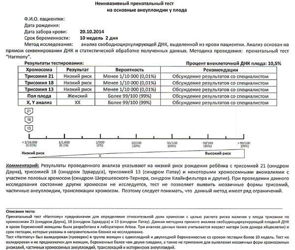 Тест панорама для беременных цена 91